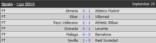 Barcelona bị cầm hòa bởi Malaga