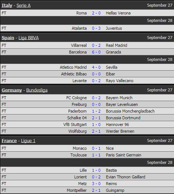 Kết quả các giải Serie A, La Liga, Bundesliga và Ligue 1