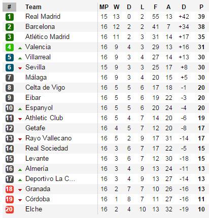 BXH tạm thời của La Liga