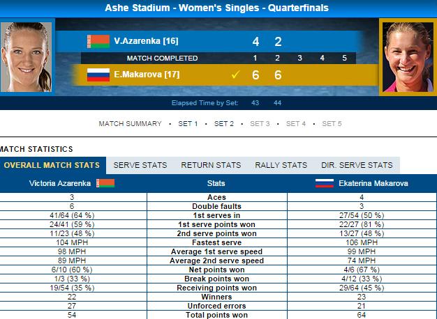 Thông số trận đấu giữa Marakova và Azarenka
