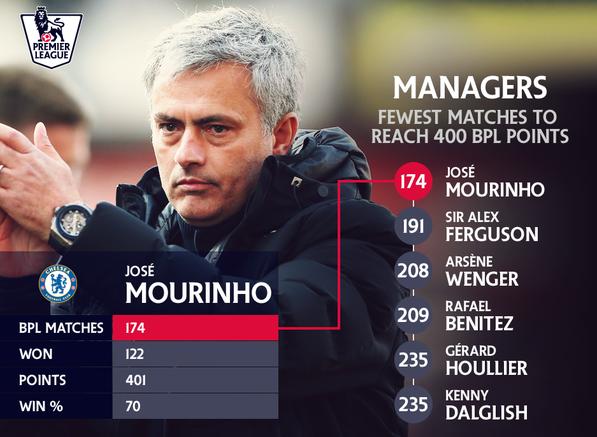 """HLV Mourinho là vị chiến lược gia """"săn"""" đuểm nhanh nhất EPL."""
