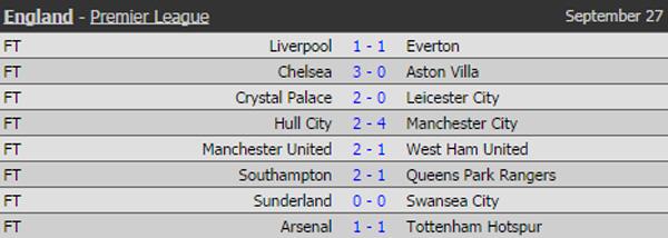 Kết quả Premier League ngày 27/09