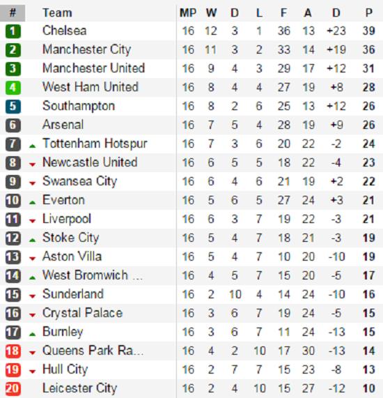 Xếp hạng Premier League sau vòng đấu thứ 16