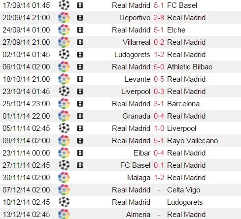 Mạch 16 trận toàn thắng và những trận đấu ngon ăn sắp tới của Real Madrid.