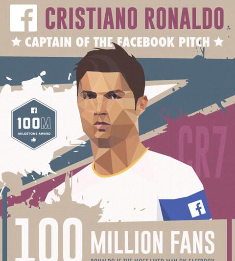 Cris Ronaldo có 100 triệu người theo dõi trên Facebook