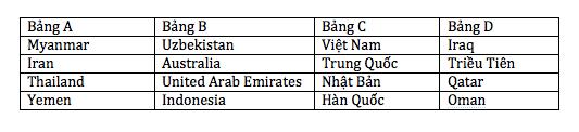 Danh sách các ĐT tham dự VCK U19 châu Á 2014.