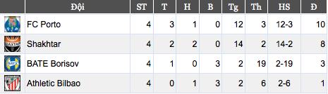 Porto đã chính thức đi tiếp, giờ tấm vé thứ 2 sẽ là cuộc cạnh tranh giữa Shakhtar và BATE Borisov.