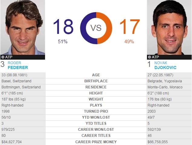 Roger Federer đang có một chút xíu lợi thế về lịch sử đối đầu