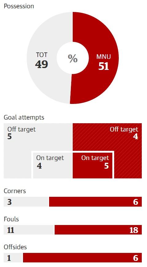 Thống kê sau trận đấu
