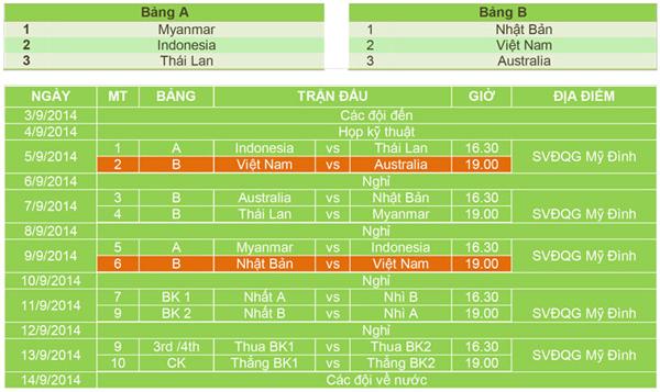 Lịch thi đấu giải U19 Đông Nam Á 2014