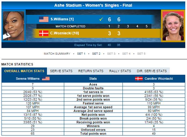 Thông số trận đấu giữa Caroline Wozniacki và Serena Williams