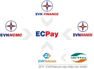 Các cổ đông chính của ECPay (Ảnh: Trí Thức Trẻ)