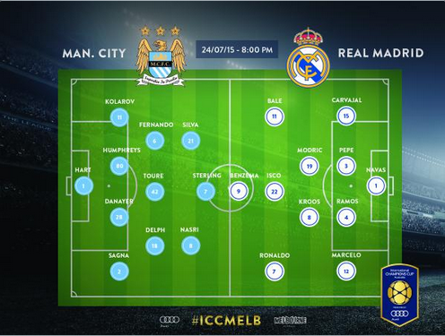 Đội hình xuất phát của Real Madrid và Man City
