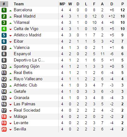 BXH La Liga sau vòng đấu thứ 4