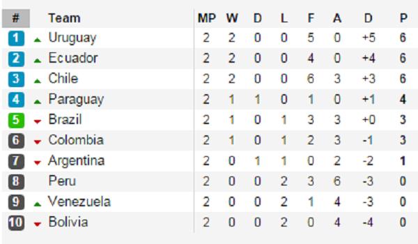 BXH vòng loại World Cup 2018 khu vực Nam Mỹ sau 2 lượt đấu