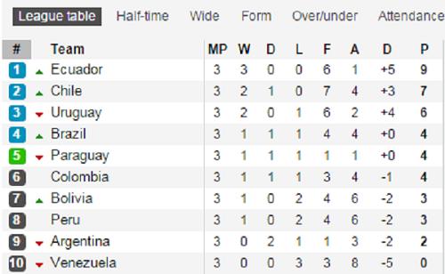BXH vòng loại World Cup 2018 khu vực Nam Mỹ trước lượt đấu thứ 4