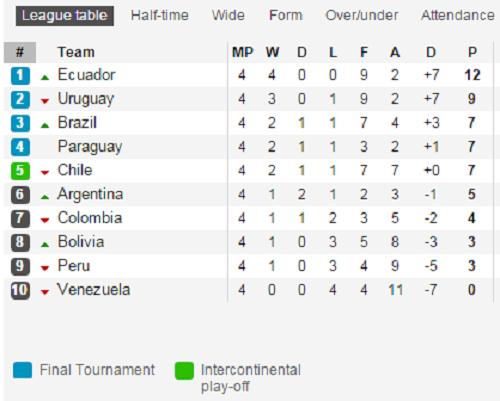 BXH vòng loại World Cup 2018 khu vực Nam Mỹ sau lượt trận thứ 4