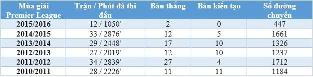 Thống kê các chỉ số Premier League của Rooney hiện tại so sánh với 5 mùa giải gần nhất
