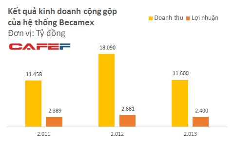 Biểu đồ kết quả kinh doanh của Becamex (Nguồn: CafeF)