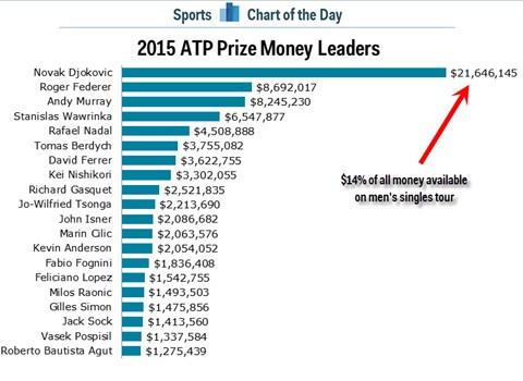 Bảng thống kê tiền thưởng của Djokovic so với các tay vợt khác trong năm 2015