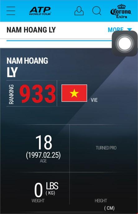 Lý Hoàng Nam hiện xếp hạng 933 thế giới