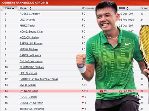 Hoàng Nam là tay vợt đầu tiên của Việt Nam lọt Top 15 tay vợt trẻ xuất sắc thế giới
