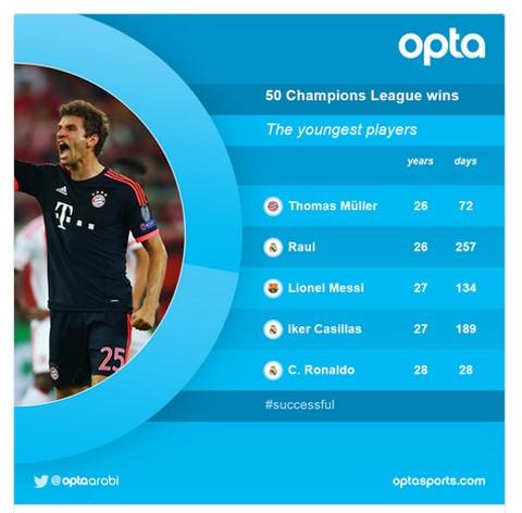 5 cầu thủ trẻ nhất từng giành 50 chiến thắng trong lịch sử Champions League