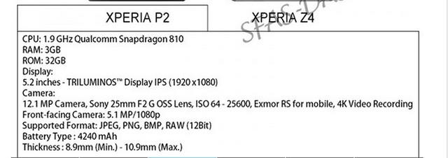 Thông số kỹ thuật của chiếc Xperia P2