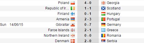 Kết quả vòng loại Euro 2016 vào tối qua và rạng sáng nay