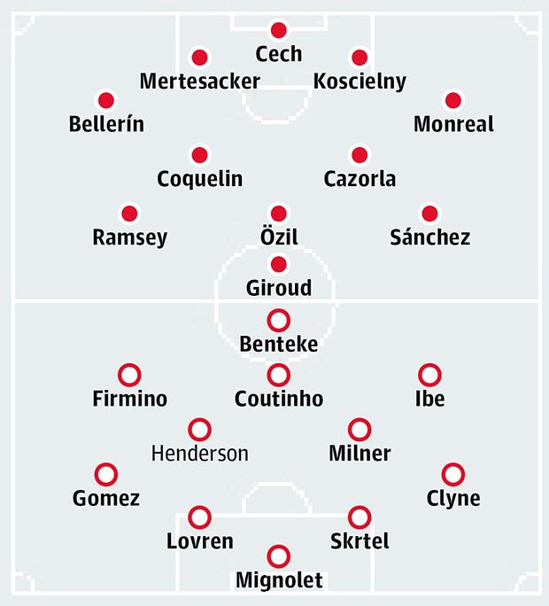 Đội hình dự kiến của Arsenal - Liverpool