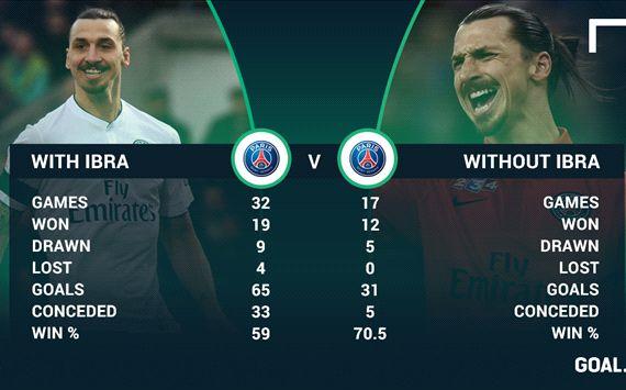 Thành tích của PSG khi có Ibrahimovic (trái) và thành tích khi chân sút người Thụy Điển vắng mặt (phải).