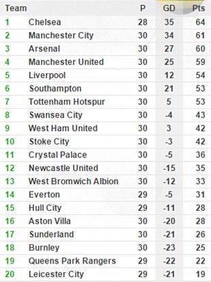 Với chiến thắng này, Man Utd đã nới rộng cách biệt với Liverpool lên thành 5 điểm và giữ vững vị trí thứ 4