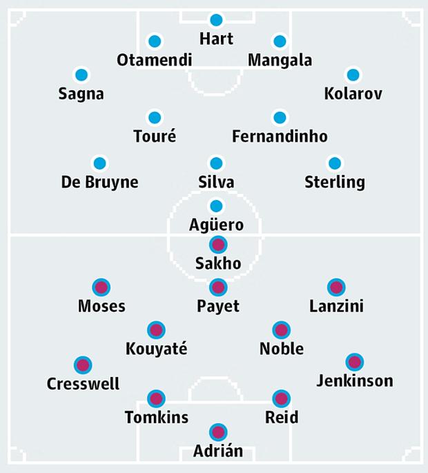 Đội hình dự kiến của Man City  và West Ham