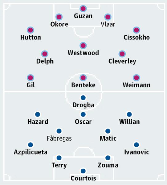 Đội hình thi đấu dự kiến của Aston Villa và  Chelsea