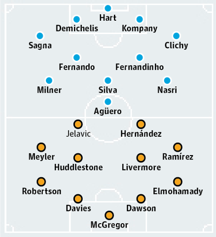 Đội hình xuất phát dự kiến của Man City và Hull City