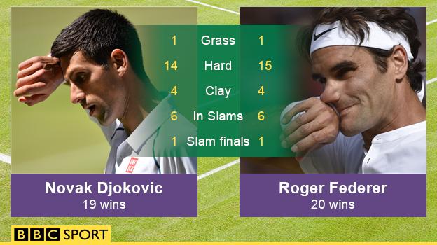 Chỉ số đối đầu của hai tay vợt rất sít sao