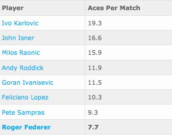 Federer ghi trung bình 7.7 cú aces/1 trận đấu.