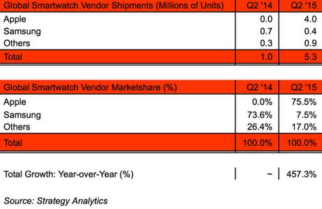 Bảng thống kê thị trường smartwatch của Strategy Analytics
