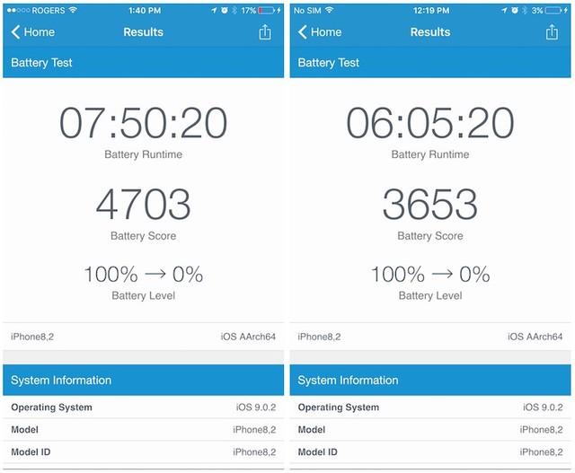 Kết quả so sánh thời lượng pin của iPhone 6S sử dụng chip A9 của TSMC (trái) và iPhone 6S sử dụng chip A9 của Samsung (phải)