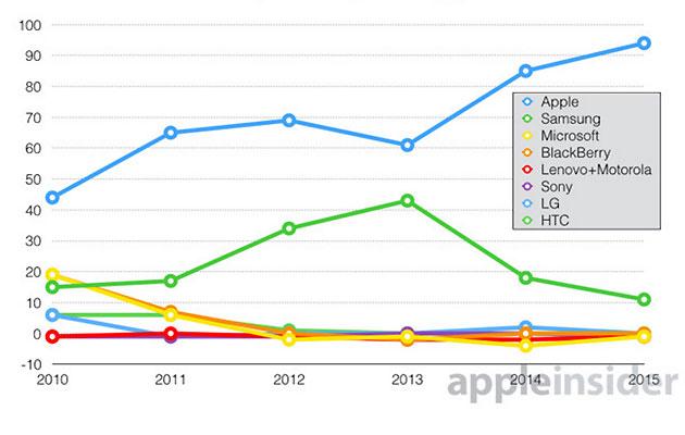 Bảng thống kê thị phần trên thị trường smartphone toàn cầu.