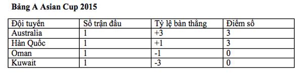 Bảng xếp hạng tại bảng A Asian Cup 2015 sau loạt trận đầu tiên.