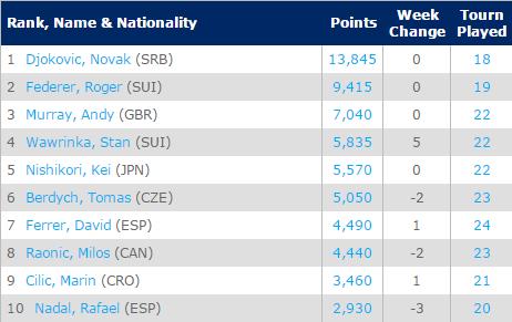 BXH 10 tay vợt hàng đầu thế giới trong tháng 5/2015