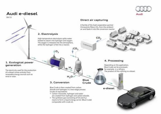 Quy trình sản xuất nhiên liệu e-diesel