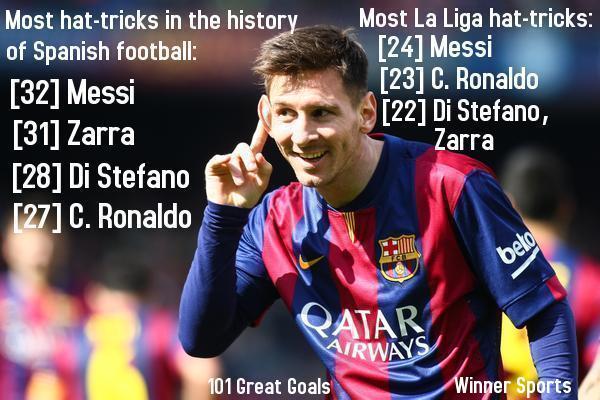Lionel Messi đã có cho mình 32 hattrick trong sự nghiệp