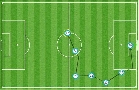Pha di chuyển của các cầu thủ Stoke City trong bàn thắng thứ 1. Shaqiri số 22 di chuyển khéo trước khi chuyền vào cho Arnautovic (số 10) ghi bàn.
