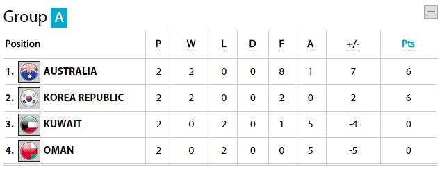 Cục diện bảng A Asian Cup 2015  sau 2 lượt đấu