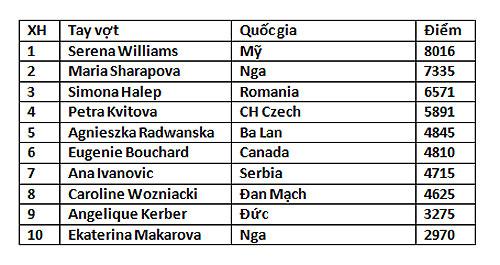 Masha đã bám sát Serena Williams trên bảng xếp hạng 10 tay vợt nữ xuất sắc nhất của WTA.