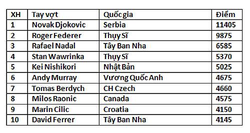 Danh sách top 10 cây vợt nam xuất sắc nhất của làng banh nỉ theo bảng xếp hạng mới nhất của ATP.