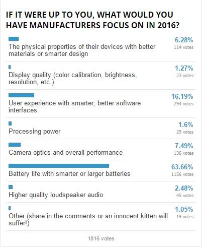 Kết quả khảo sát về yếu tố mà người dùng mong muốn các nhà sản xuất smartphone phát triển trong năm 2016 do Phone Arena thực hiện
