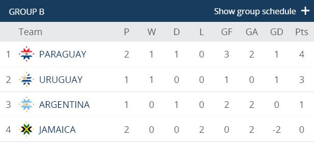 Paraguay tạm vươn lên ngôi đầu bảng B sau chiến thắng trước Jamaica